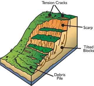 Landslide in West Papua