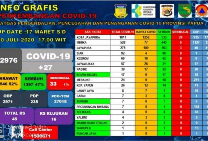 Covid-19 in Papua