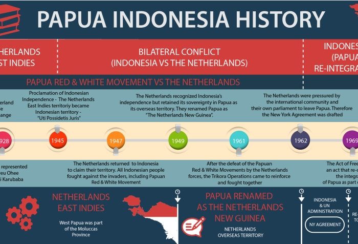 The Day Free West Papua Deceived #Papuan People